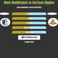Mark Waddington vs Harrison Biggins h2h player stats