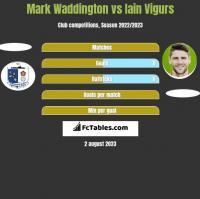 Mark Waddington vs Iain Vigurs h2h player stats