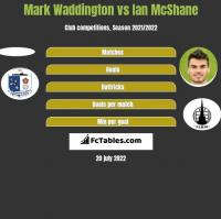 Mark Waddington vs Ian McShane h2h player stats