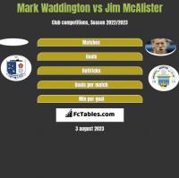 Mark Waddington vs Jim McAlister h2h player stats