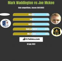 Mark Waddington vs Joe Mckee h2h player stats