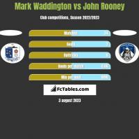 Mark Waddington vs John Rooney h2h player stats