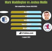 Mark Waddington vs Joshua Mullin h2h player stats