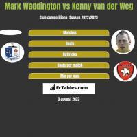 Mark Waddington vs Kenny van der Weg h2h player stats