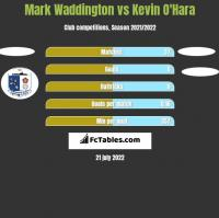 Mark Waddington vs Kevin O'Hara h2h player stats