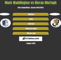 Mark Waddington vs Kieran Murtagh h2h player stats