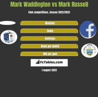 Mark Waddington vs Mark Russell h2h player stats