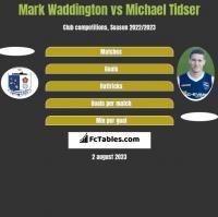 Mark Waddington vs Michael Tidser h2h player stats