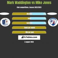 Mark Waddington vs Mike Jones h2h player stats