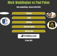 Mark Waddington vs Paul Paton h2h player stats