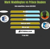 Mark Waddington vs Prince Buaben h2h player stats