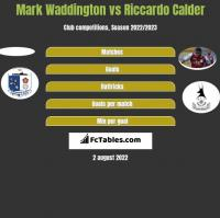 Mark Waddington vs Riccardo Calder h2h player stats