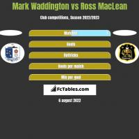 Mark Waddington vs Ross MacLean h2h player stats