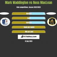 Mark Waddington vs Ross MacLean h2h player stats