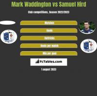 Mark Waddington vs Samuel Hird h2h player stats