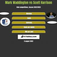 Mark Waddington vs Scott Harrison h2h player stats