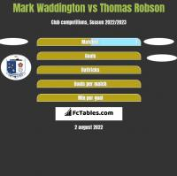 Mark Waddington vs Thomas Robson h2h player stats