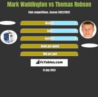 Mark Waddington vs Thomas Robson h2h player stats