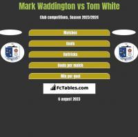 Mark Waddington vs Tom White h2h player stats