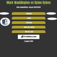 Mark Waddington vs Dylan Dykes h2h player stats