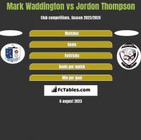 Mark Waddington vs Jordon Thompson h2h player stats