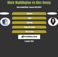 Mark Waddington vs Alex Denny h2h player stats