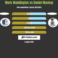 Mark Waddington vs Daniel Mackay h2h player stats