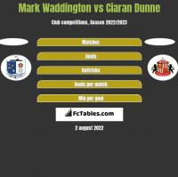 Mark Waddington vs Ciaran Dunne h2h player stats