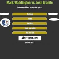 Mark Waddington vs Josh Granite h2h player stats