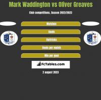 Mark Waddington vs Oliver Greaves h2h player stats
