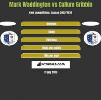 Mark Waddington vs Callum Gribbin h2h player stats