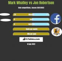 Mark Whatley vs Jon Robertson h2h player stats