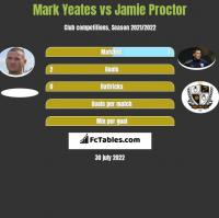 Mark Yeates vs Jamie Proctor h2h player stats