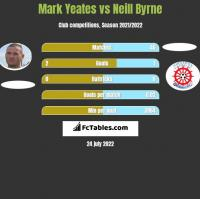 Mark Yeates vs Neill Byrne h2h player stats