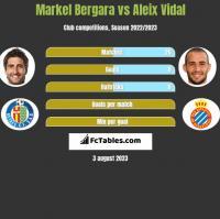 Markel Bergara vs Aleix Vidal h2h player stats