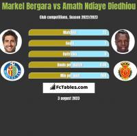 Markel Bergara vs Amath Ndiaye Diedhiou h2h player stats