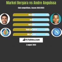 Markel Bergara vs Andre Anguissa h2h player stats