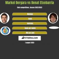 Markel Bergara vs Benat Etxebarria h2h player stats