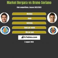 Markel Bergara vs Bruno Soriano h2h player stats