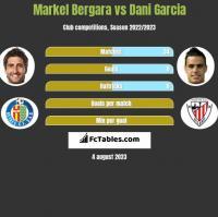 Markel Bergara vs Dani Garcia h2h player stats