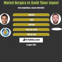 Markel Bergara vs David Timor Copovi h2h player stats