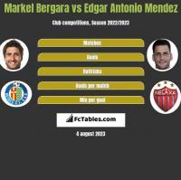 Markel Bergara vs Edgar Antonio Mendez h2h player stats