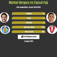 Markel Bergara vs Faycal Fajr h2h player stats