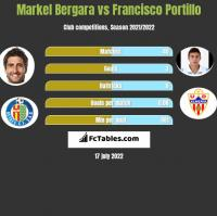 Markel Bergara vs Francisco Portillo h2h player stats