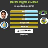 Markel Bergara vs Jason h2h player stats