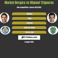 Markel Bergara vs Manuel Trigueros h2h player stats