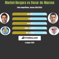 Markel Bergara vs Oscar de Marcos h2h player stats