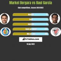 Markel Bergara vs Raul Garcia h2h player stats