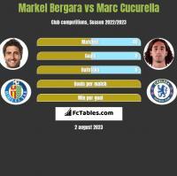 Markel Bergara vs Marc Cucurella h2h player stats