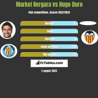 Markel Bergara vs Hugo Duro h2h player stats